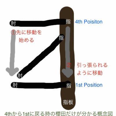 position_change1
