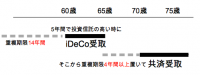 小規模企業共済とiDeCo個人型確定拠出年金を併用する理由と注意点